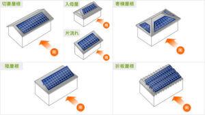 太陽光パネルを載せる屋根形状
