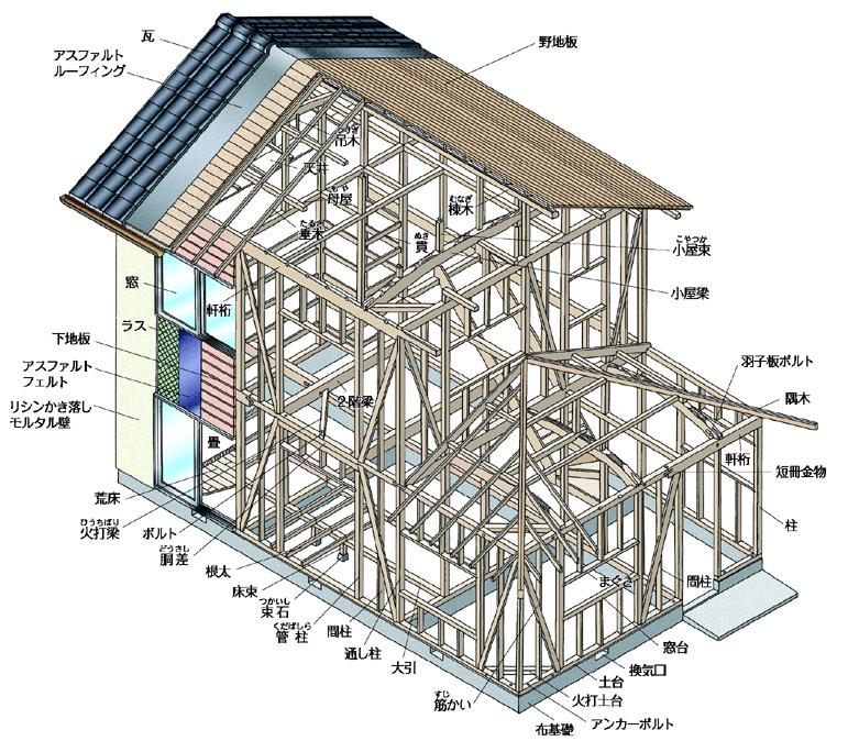 木造軸組み工法イラスト