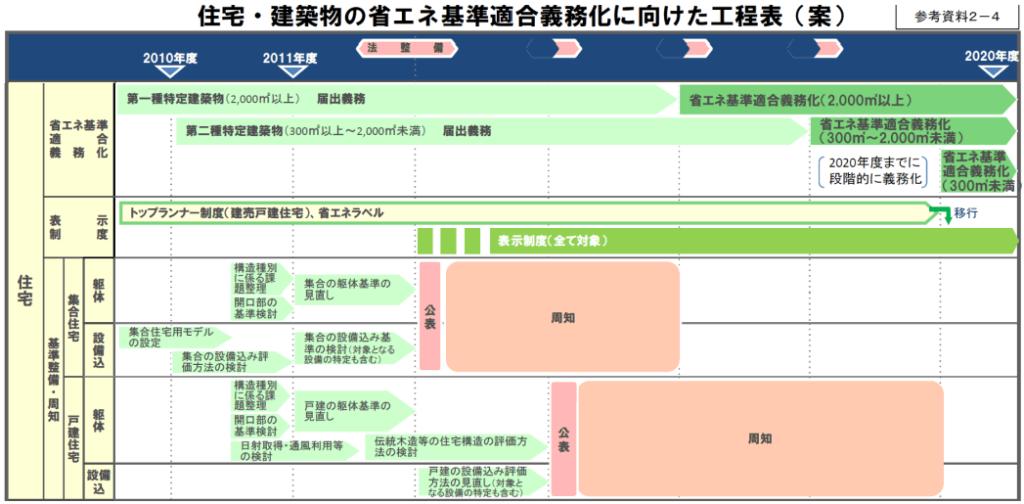 義務化の工程表