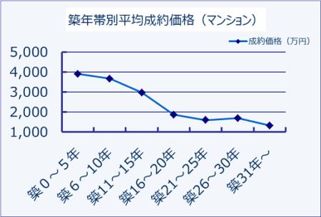 マンション資産価値減少推移グラフ