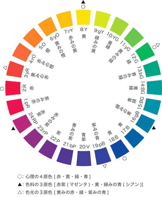 PCCSの24色相環