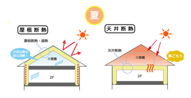 屋根断熱、天井断熱