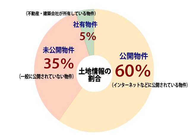 未公開物件割合グラフ