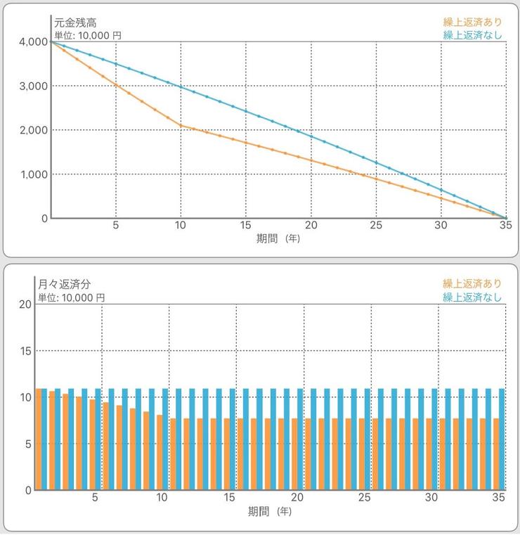 返済額軽減型グラフ