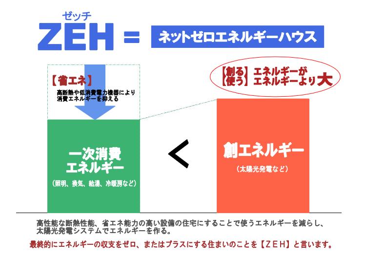 ZEHとは何かを図解で解説