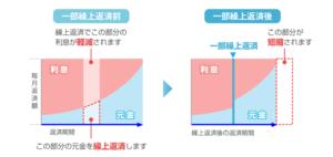 期間短縮型グラフ