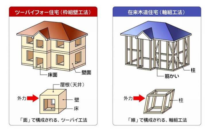 軸組工法と在来工法比較