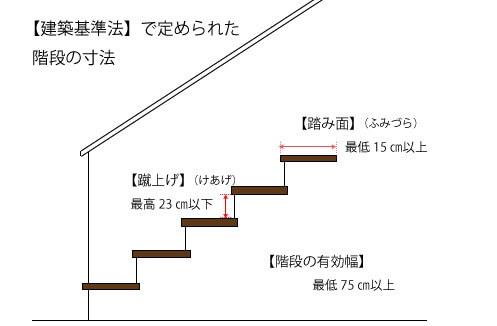 定められた階段の寸法