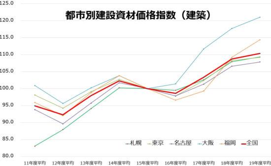 建築資材価格指数グラフ