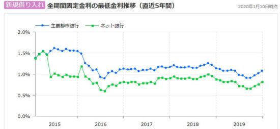 固定金利推移グラフ
