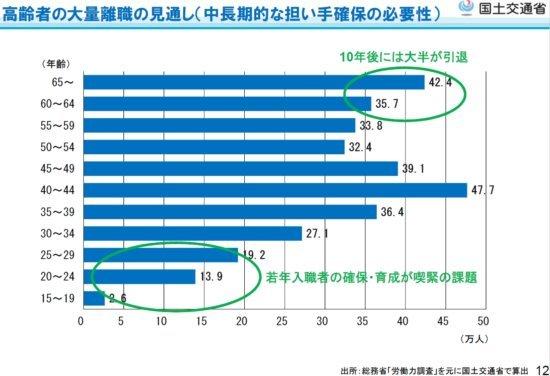 建設業年齢別データ